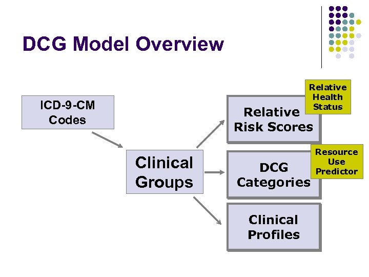 DCG Model Overview Relative Health Status ICD-9 -CM Codes Relative Risk Scores Clinical Groups