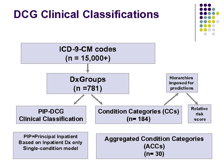 DCG Clinical Classifications ICD-9 -CM codes (n = 15, 000+) Dx. Groups (n =781)