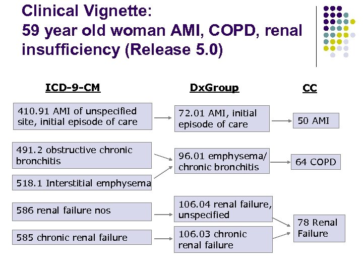 Clinical Vignette: 59 year old woman AMI, COPD, renal insufficiency (Release 5. 0) ICD-9