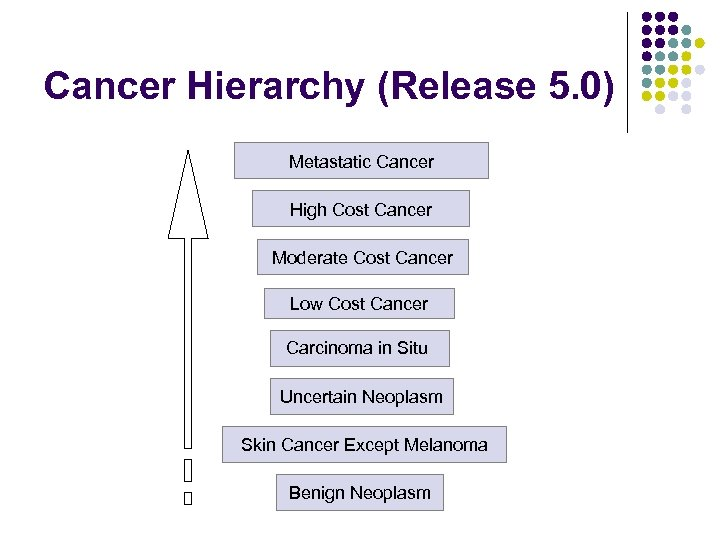 Cancer Hierarchy (Release 5. 0) Metastatic Cancer High Cost Cancer Moderate Cost Cancer Low