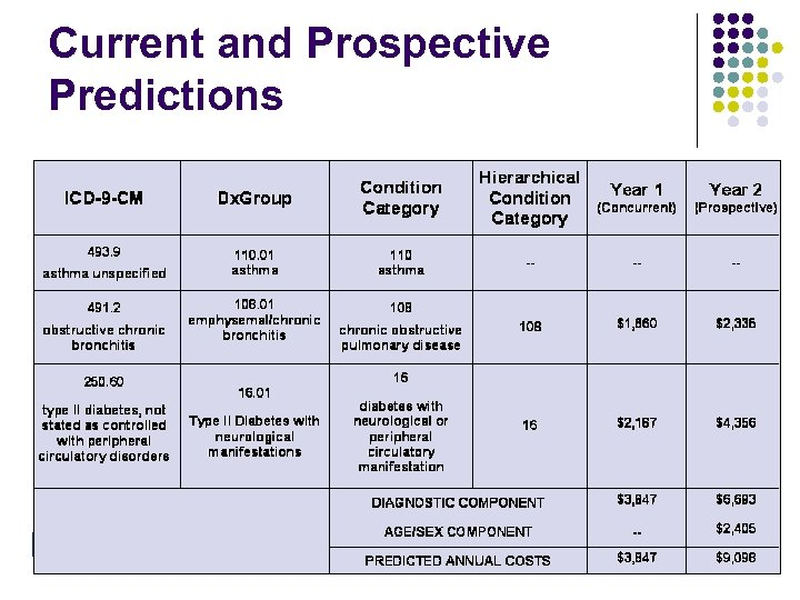 Current and Prospective Predictions