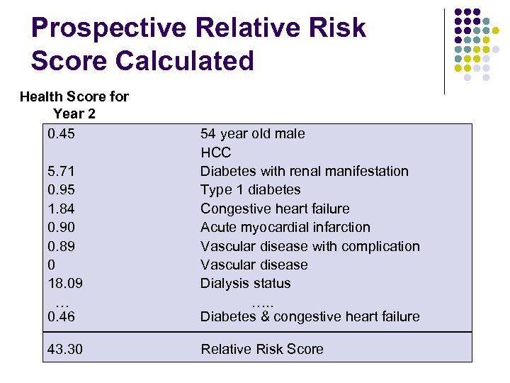 Prospective Relative Risk Score Calculated Health Score for Year 2 0. 45 5. 71
