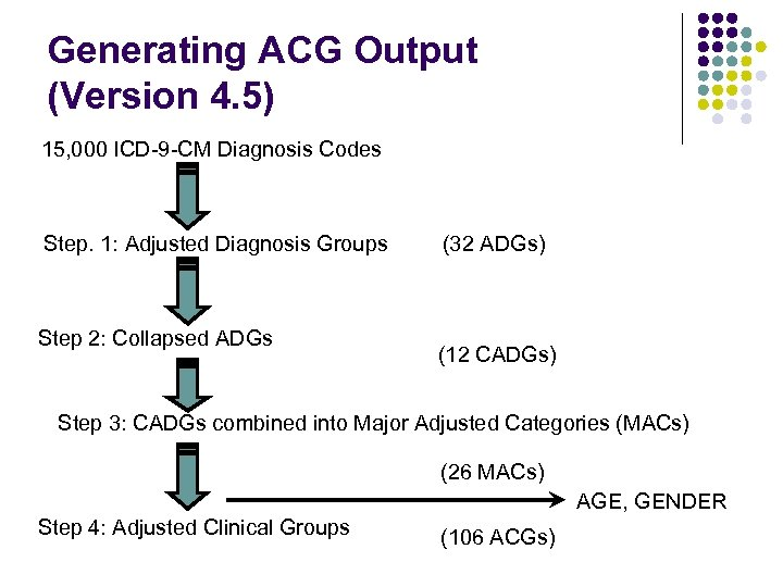 Generating ACG Output (Version 4. 5) 15, 000 ICD-9 -CM Diagnosis Codes Step. 1: