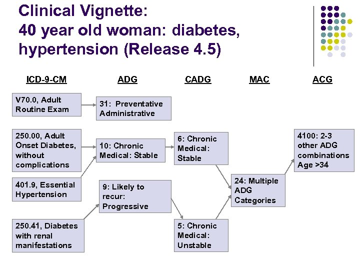 Clinical Vignette: 40 year old woman: diabetes, hypertension (Release 4. 5) ICD-9 -CM V