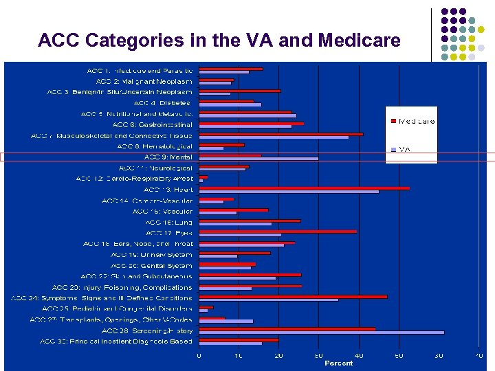 ACC Categories in the VA and Medicare