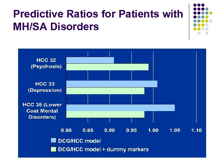 Predictive Ratios for Patients with MH/SA Disorders DCG/HCC model + dummy markers