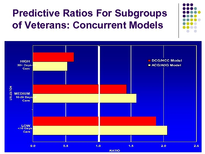 Predictive Ratios For Subgroups of Veterans: Concurrent Models