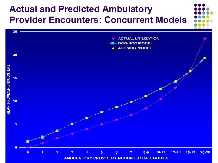 Actual and Predicted Ambulatory Provider Encounters: Concurrent Models