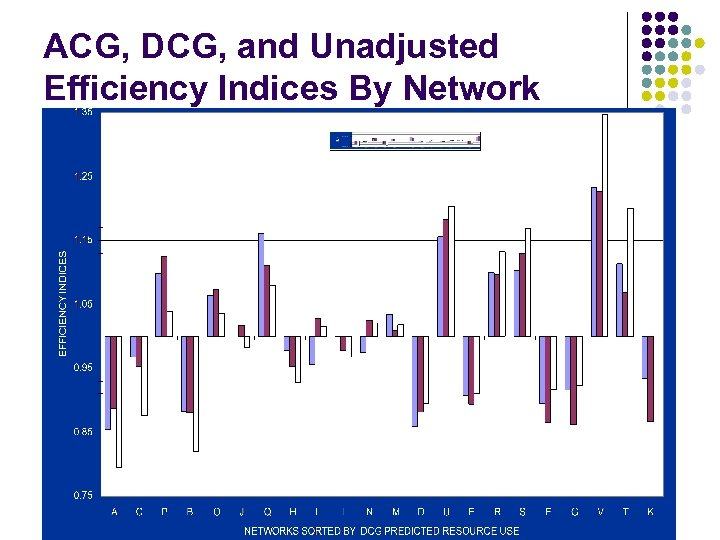 ACG, DCG, and Unadjusted Efficiency Indices By Network