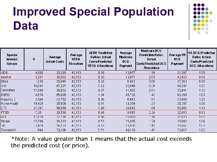 Improved Special Population Data *Note: A value greater than 1 means that the actual