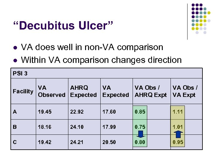 """Decubitus Ulcer"" l l VA does well in non-VA comparison Within VA comparison changes"