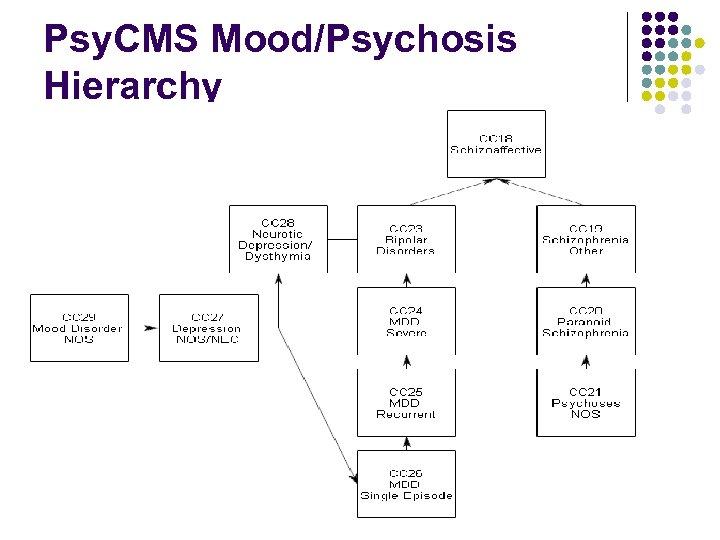 Psy. CMS Mood/Psychosis Hierarchy