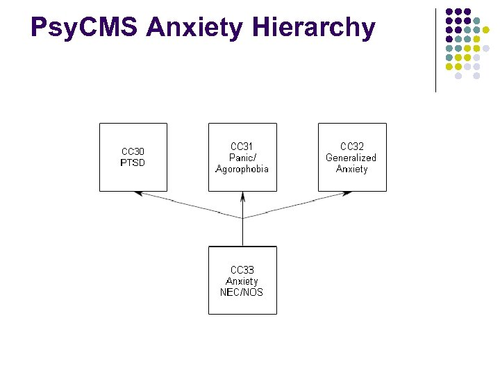 Psy. CMS Anxiety Hierarchy
