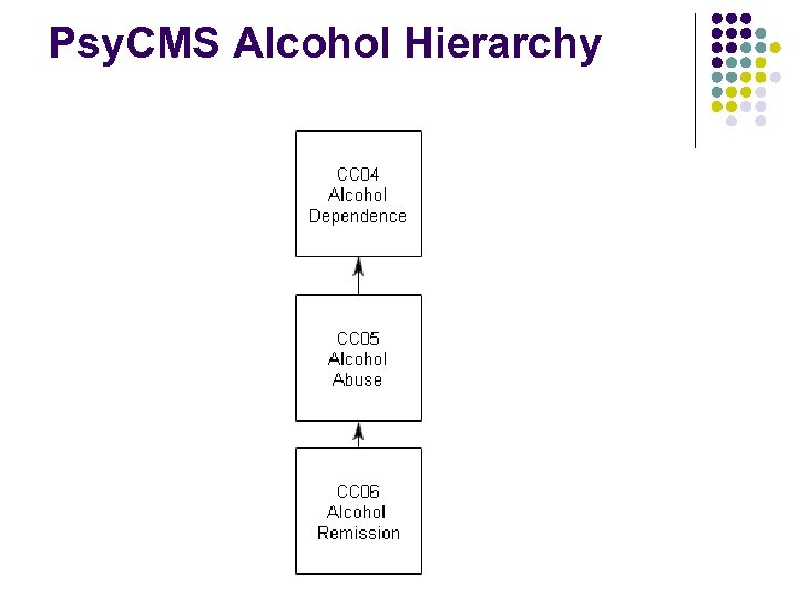 Psy. CMS Alcohol Hierarchy