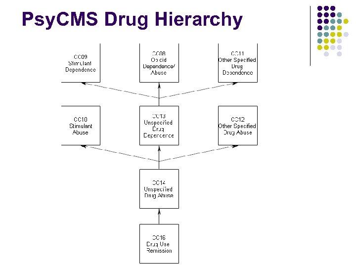 Psy. CMS Drug Hierarchy