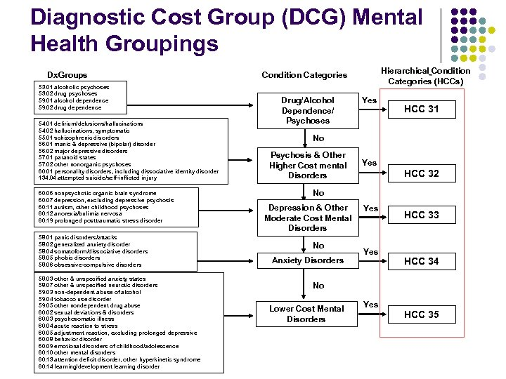Diagnostic Cost Group (DCG) Mental Health Groupings Dx. Groups 53. 01 alcoholic psychoses 53.