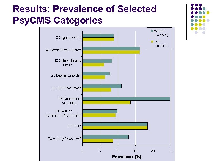 Results: Prevalence of Selected Psy. CMS Categories