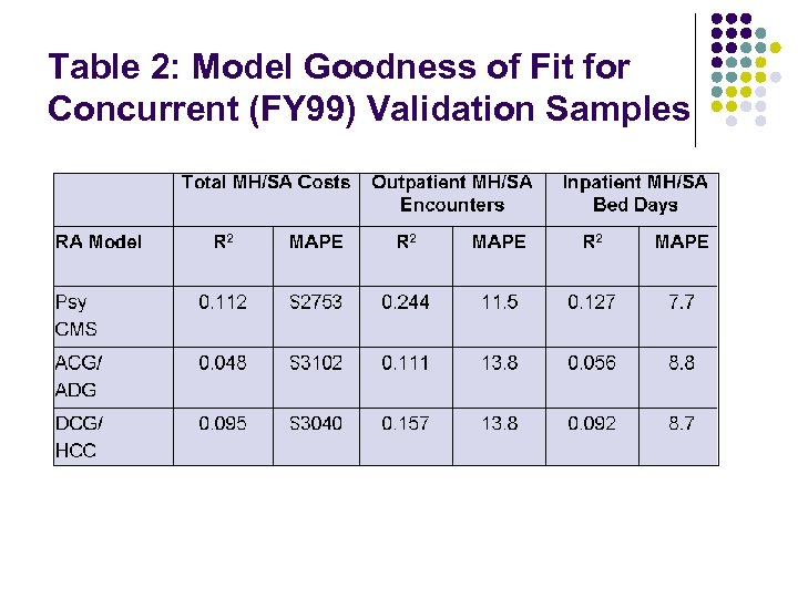 Table 2: Model Goodness of Fit for Concurrent (FY 99) Validation Samples