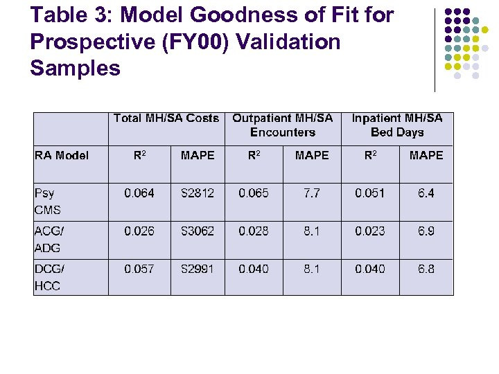 Table 3: Model Goodness of Fit for Prospective (FY 00) Validation Samples