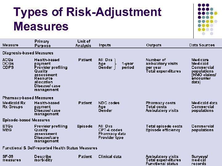 Types of Risk-Adjustment Measures
