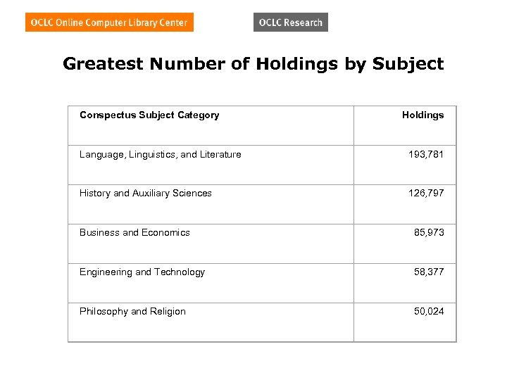 Greatest Number of Holdings by Subject Conspectus Subject Category Holdings Language, Linguistics, and Literature