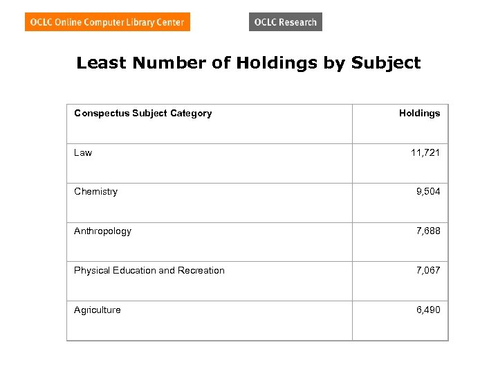 Least Number of Holdings by Subject Conspectus Subject Category Law Holdings 11, 721 Chemistry