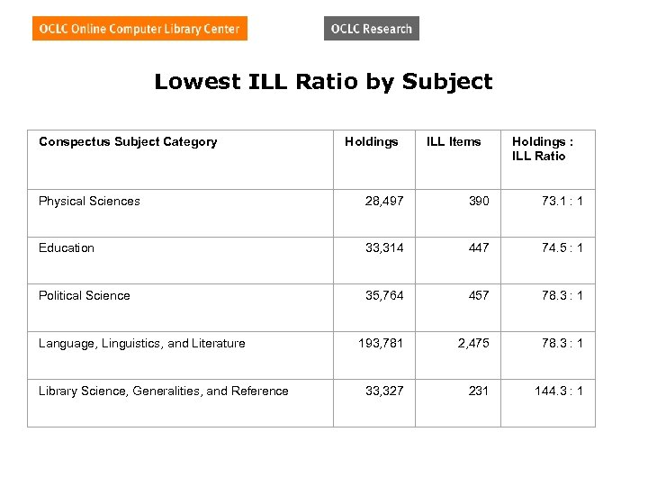 Lowest ILL Ratio by Subject Conspectus Subject Category Holdings ILL Items Holdings : ILL