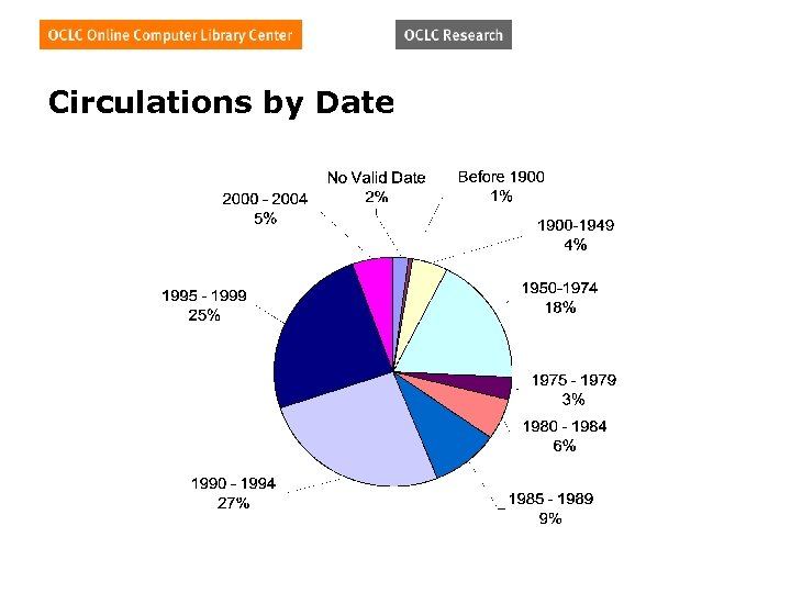 Circulations by Date