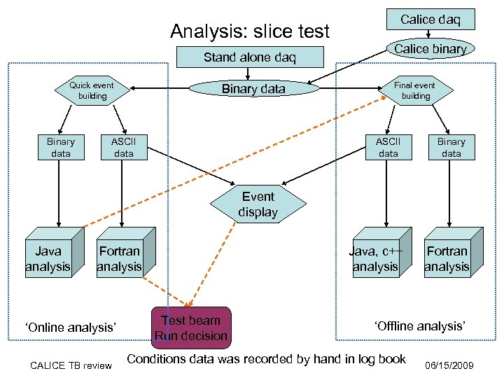 Analysis: slice test Stand alone daq Quick event building Binary data ASCII data Calice