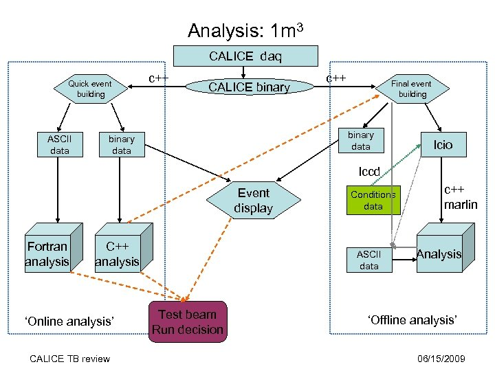 Analysis: 1 m 3 CALICE daq Quick event building ASCII data c++ CALICE binary