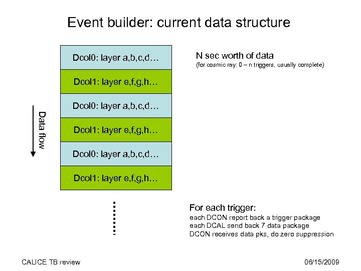 Event builder: current data structure Dcol 0: layer a, b, c, d… N sec
