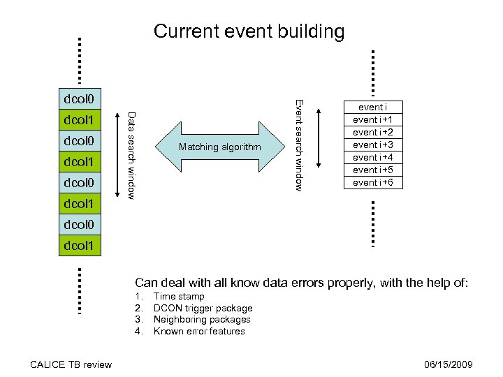 Current event building dcol 0 dcol 1 Data search window dcol 1 Matching algorithm