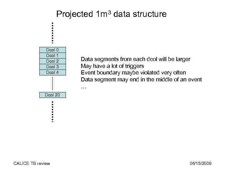 Projected 1 m 3 data structure Dcol 0 Dcol 1 Dcol 2 Dcol 3