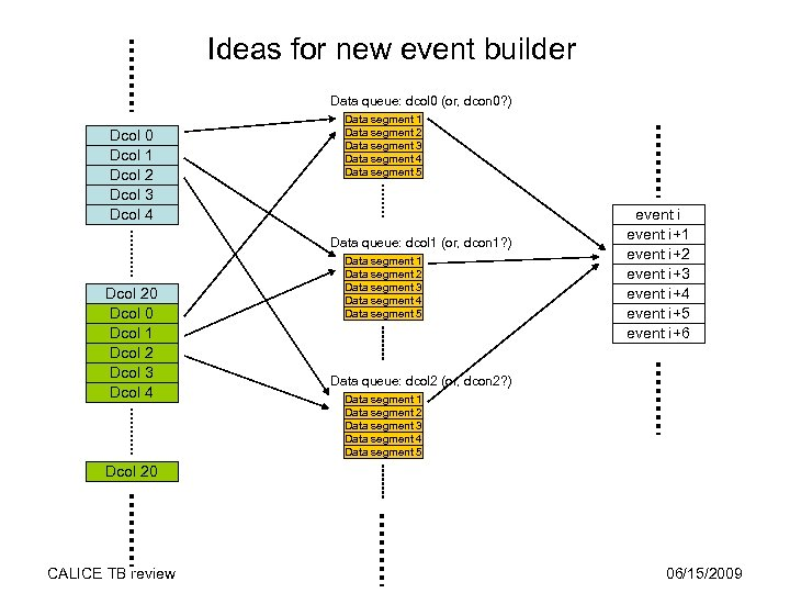Ideas for new event builder Data queue: dcol 0 (or, dcon 0? ) Dcol