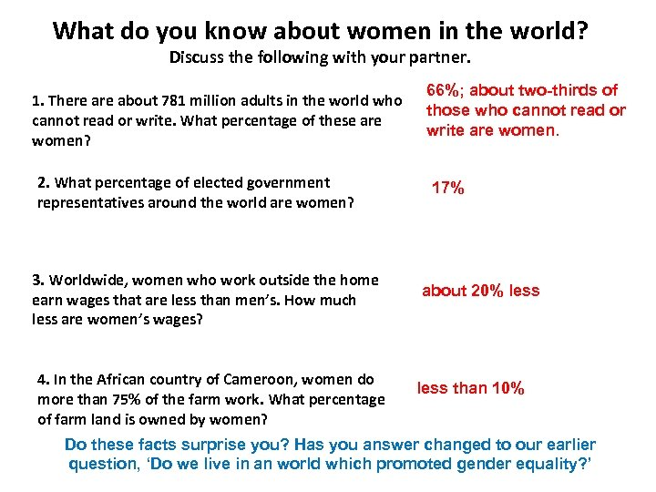 What do you know about women in the world? Discuss the following with your