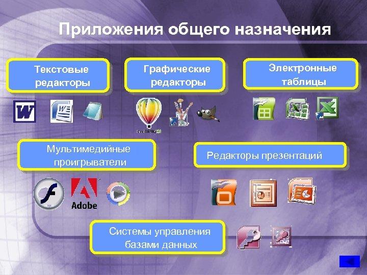 Приложения общего назначения Графические редакторы Текстовые редакторы Мультимедийные проигрыватели Электронные таблицы Редакторы презентаций Системы