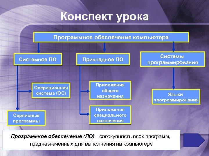 Конспект урока Программное обеспечение компьютера Системное ПО Операционная система (ОС) Сервисные программы Прикладное ПО