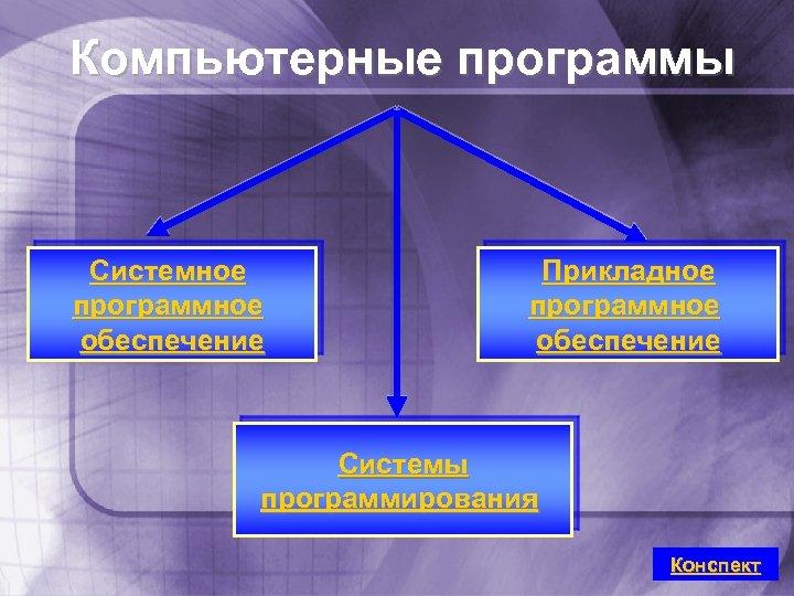 Компьютерные программы Системное программное обеспечение Прикладное программное обеспечение Системы программирования Конспект