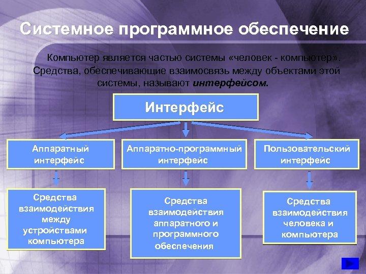 Системное программное обеспечение Компьютер является частью системы «человек - компьютер» . Средства, обеспечивающие взаимосвязь
