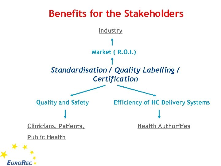 Benefits for the Stakeholders Industry Market ( R. O. I. ) Standardisation / Quality