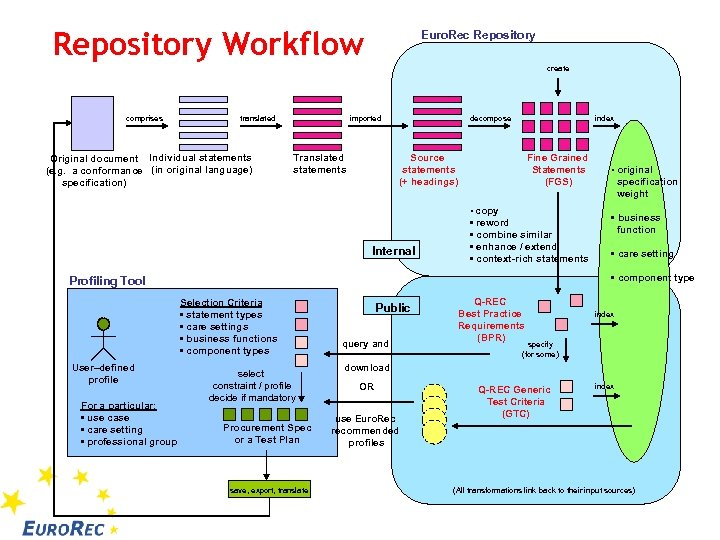 Repository Workflow Euro. Rec Repository create comprises translated Original document Individual statements (e. g.