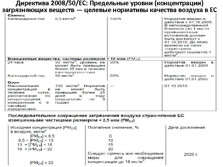 Директива 2008/50/EC: Предельные уровни (концентрации) загрязняющих веществ — целевые нормативы качества воздуха в ЕС