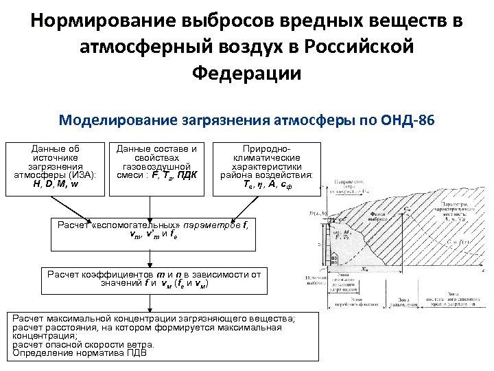 Нормирование выбросов вредных веществ в атмосферный воздух в Российской Федерации Моделирование загрязнения атмосферы по