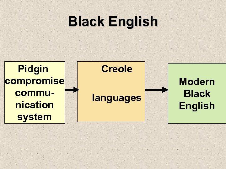 Black English Pidgin compromise communication system Creole languages Modern Black English