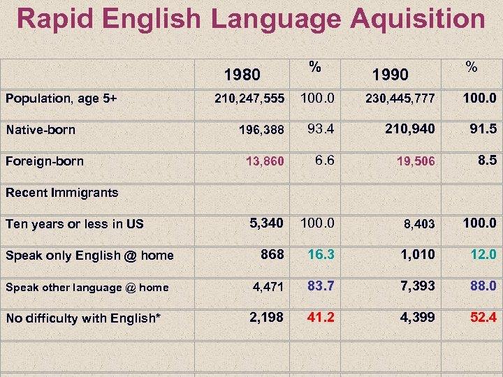 Rapid English Language Aquisition Population, age 5+ Native-born Foreign-born 1980 % 1990 % 210,