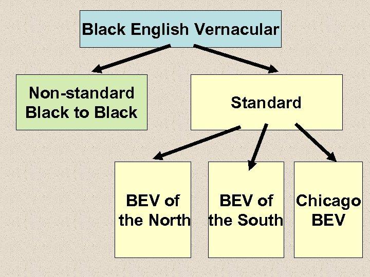 Black English Vernacular Non-standard Black to Black BEV of the North Standard BEV of