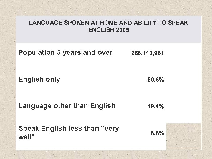 LANGUAGE SPOKEN AT HOME AND ABILITY TO SPEAK ENGLISH 2005 Population 5 years and