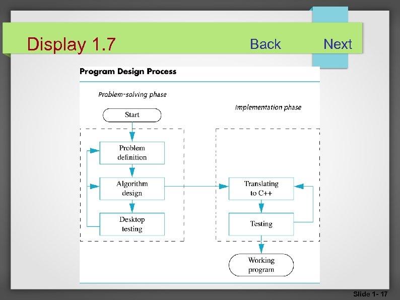 Display 1. 7 Back Next Slide 1 - 17