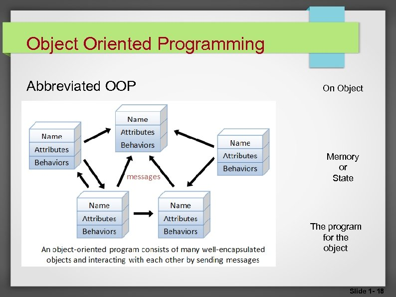 Object Oriented Programming Abbreviated OOP On Object Memory or State The program for the
