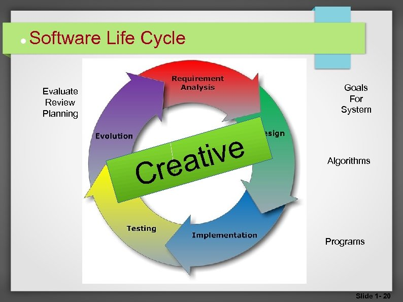 Software Life Cycle Goals For System Evaluate Review Planning C ive at re